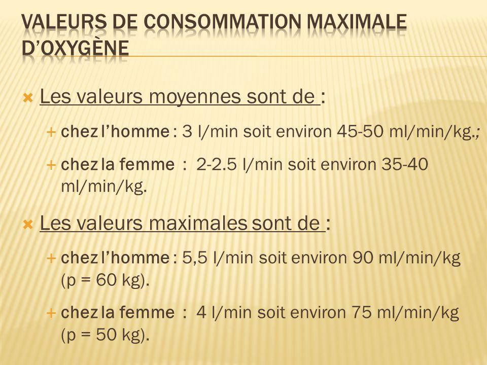 Les valeurs moyennes sont de : chez lhomme : 3 l/min soit environ 45-50 ml/min/kg.; chez la femme : 2-2.5 l/min soit environ 35-40 ml/min/kg. Les vale