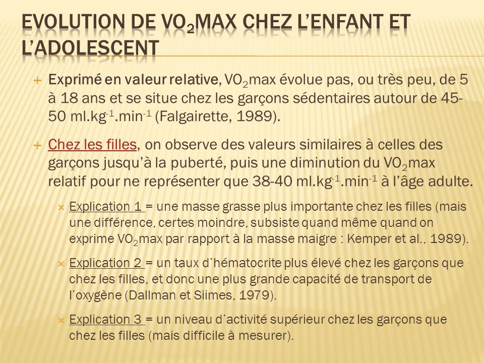 Exprimé en valeur relative, VO 2 max évolue pas, ou très peu, de 5 à 18 ans et se situe chez les garçons sédentaires autour de 45- 50 ml.kg -1.min -1