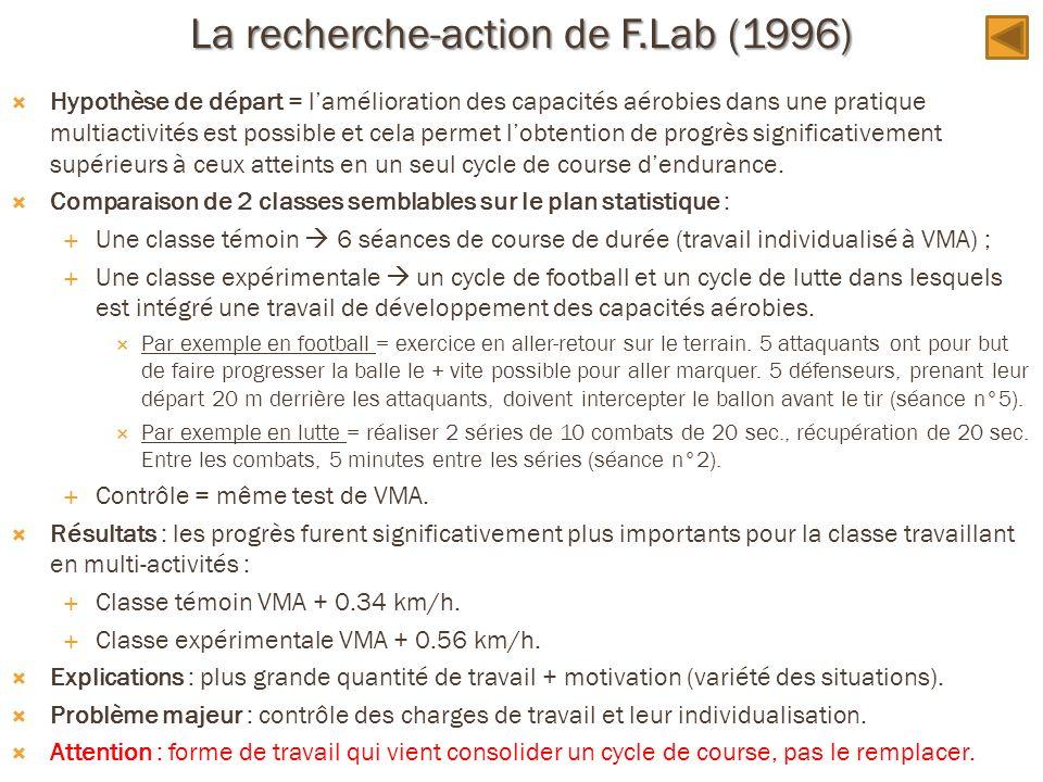 La recherche-action de F.Lab (1996) Hypothèse de départ = lamélioration des capacités aérobies dans une pratique multiactivités est possible et cela p
