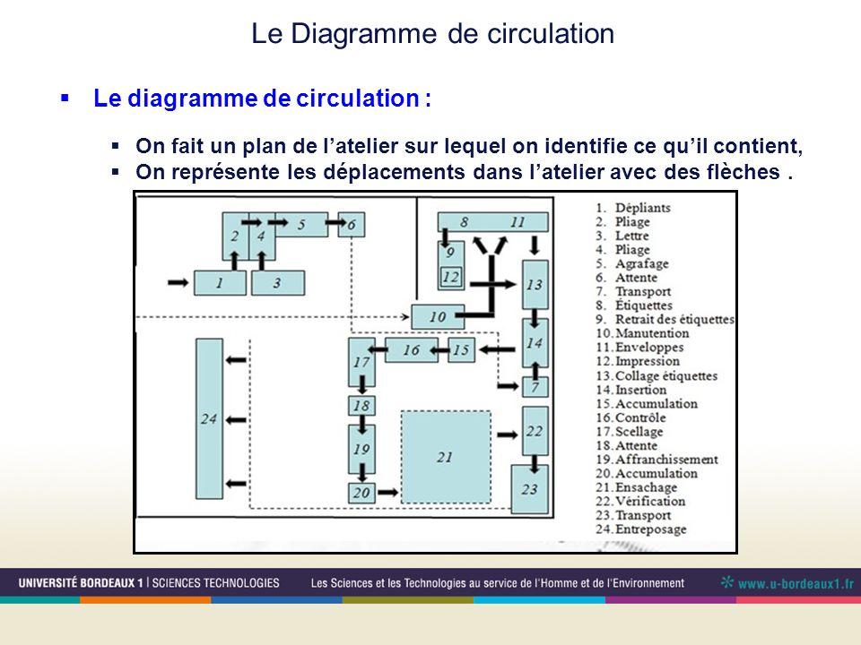 Le Diagramme de circulation Le diagramme de circulation : On fait un plan de latelier sur lequel on identifie ce quil contient, On représente les dépl
