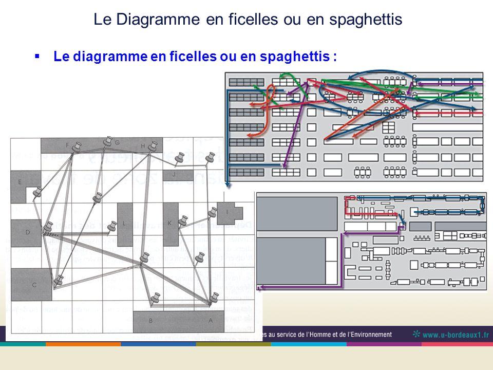 Le Diagramme en ficelles ou en spaghettis Le diagramme en ficelles ou en spaghettis : On fait un plan de latelier sur lequel on identifie ce quil cont
