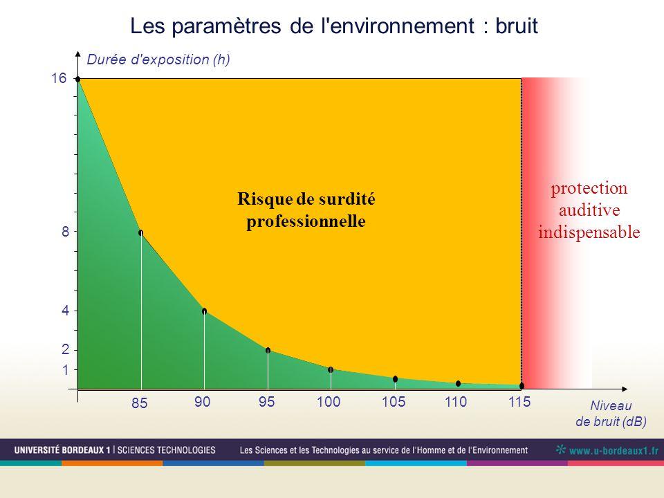 Les paramètres de l'environnement : bruit Niveau de bruit (dB) 1 2 4 8 16 85 90 95 100 105 110 115 Durée d'exposition (h) Risque de surdité profession