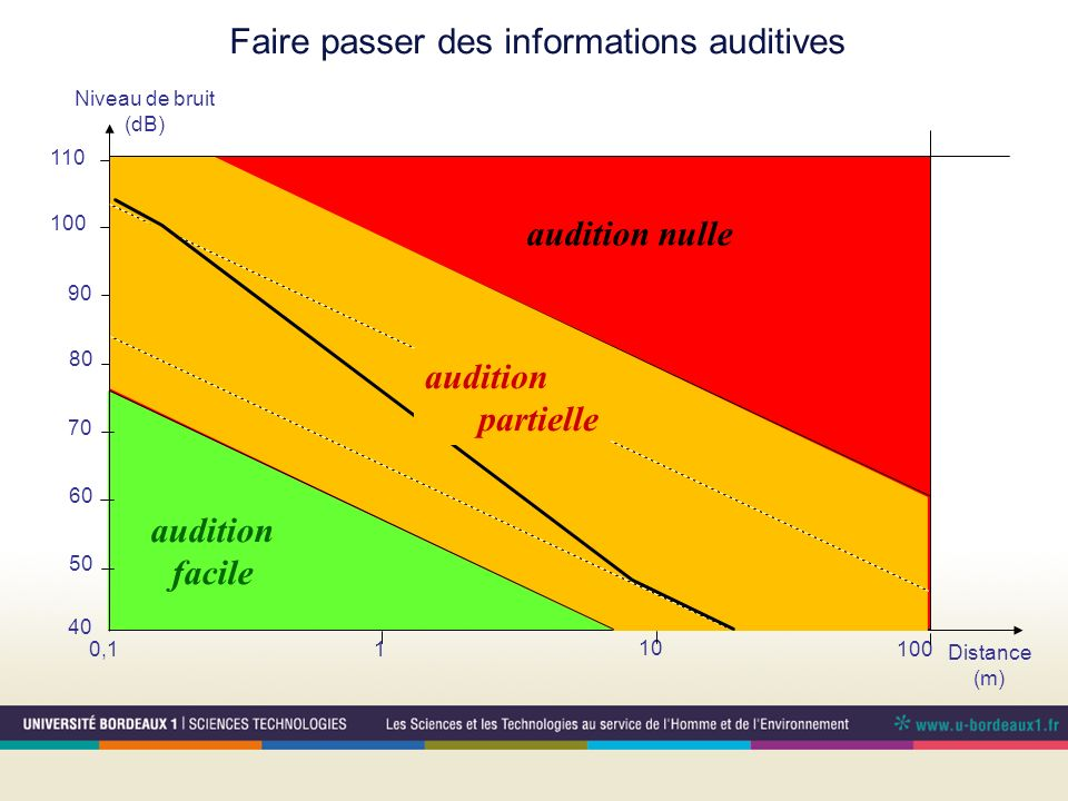 Faire passer des informations auditives Niveau de bruit (dB) Distance (m) 0,11 10 100 40 50 60 70 80 90 100 110 audition facile audition nulle audition partielle