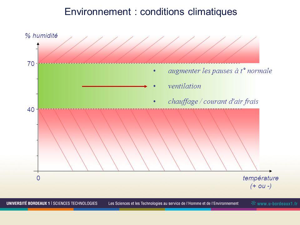 Environnement : conditions climatiques température (+ ou -) 0 40 70 % humidité augmenter les pauses à t° normale ventilation chauffage / courant d'air