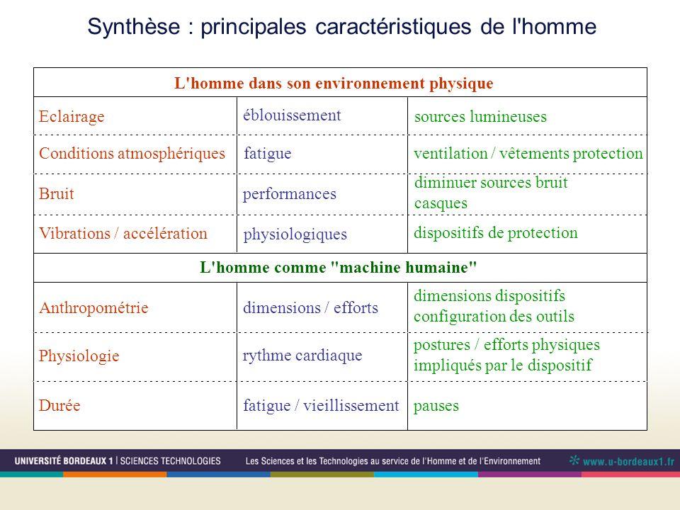 Synthèse : principales caractéristiques de l'homme Eclairage L'homme dans son environnement physique L'homme comme