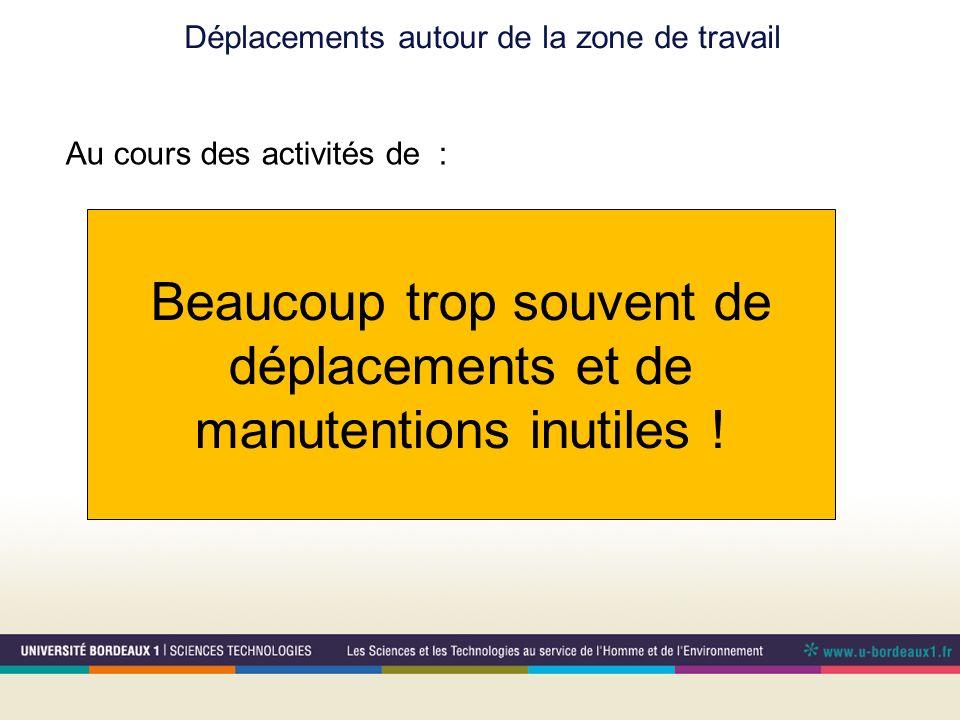 Déplacements autour de la zone de travail Au cours des activités de : Alimentation de machines Dégagement / stockage des produits Surveillance de plus