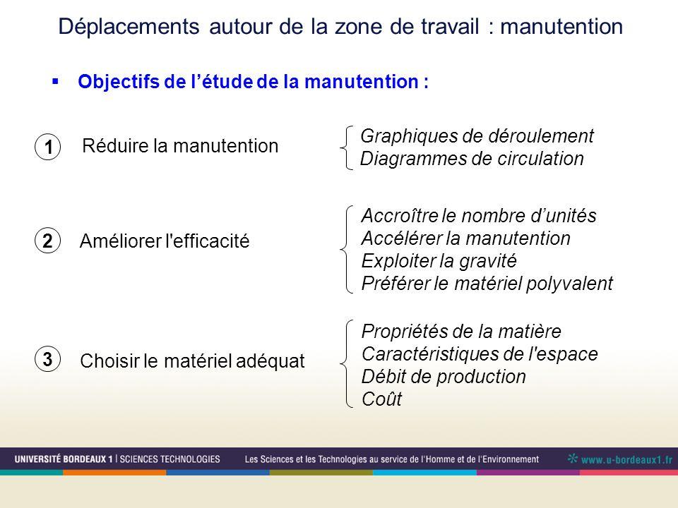 Déplacements autour de la zone de travail : manutention Réduire la manutention Graphiques de déroulement Diagrammes de circulation 1 Choisir le matéri