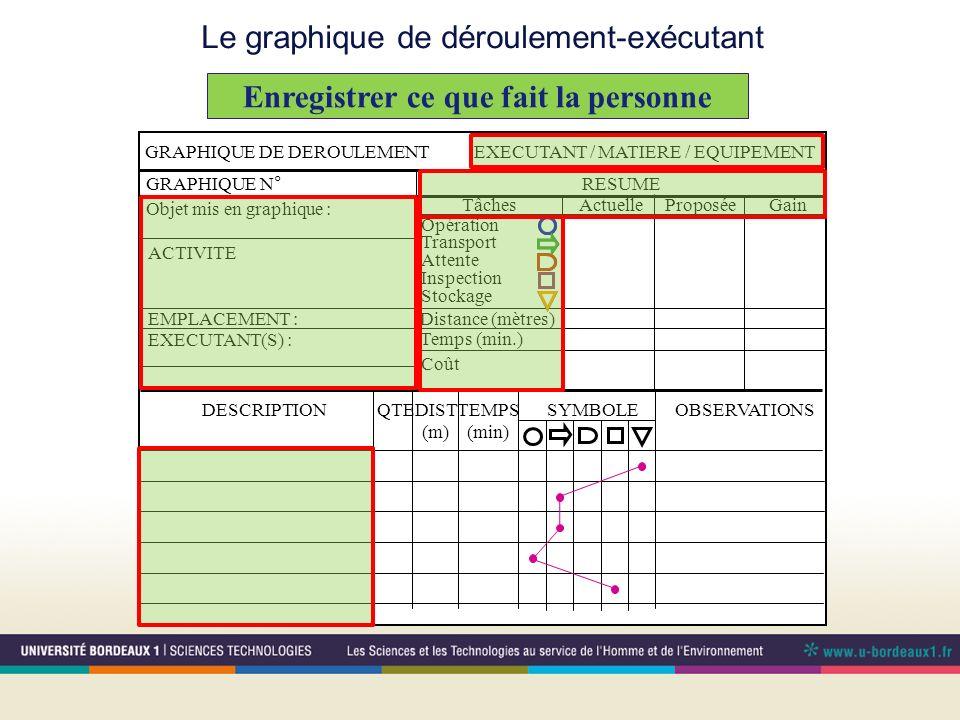 Le graphique de déroulement-exécutant Enregistrer ce que fait la personne GRAPHIQUE DE DEROULEMENTEXECUTANT / MATIERE / EQUIPEMENT GRAPHIQUE N°RESUME