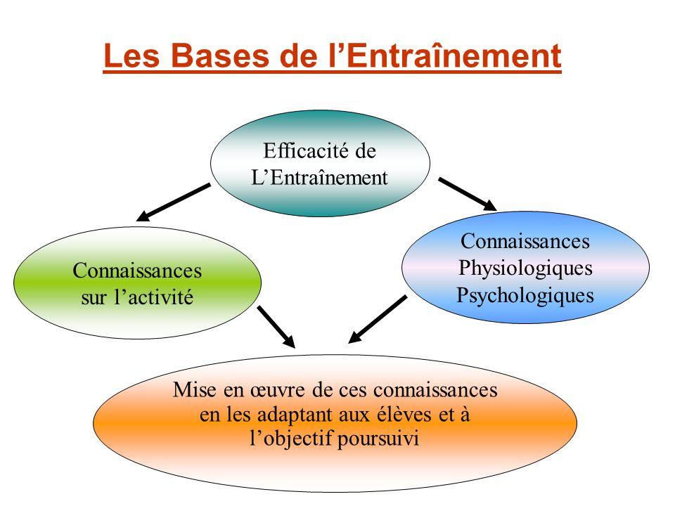 Les Bases de lEntraînement Mise en œuvre de ces connaissances en les adaptant aux élèves et à lobjectif poursuivi Connaissances Physiologiques Psychol