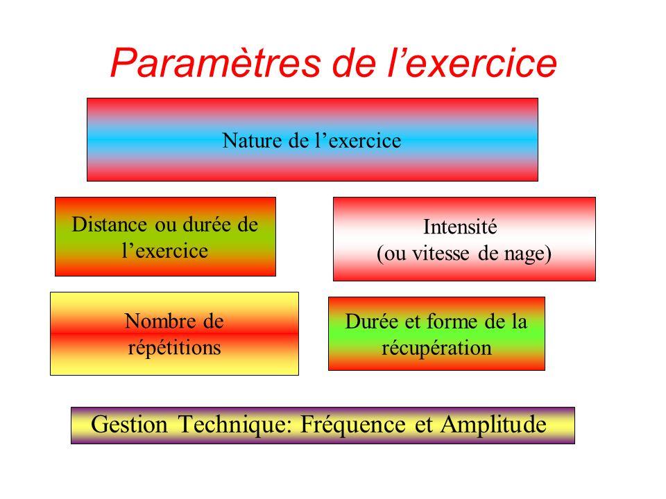 Paramètres de lexercice Gestion Technique: Fréquence et Amplitude Intensité (ou vitesse de nage) Distance ou durée de lexercice Durée et forme de la r