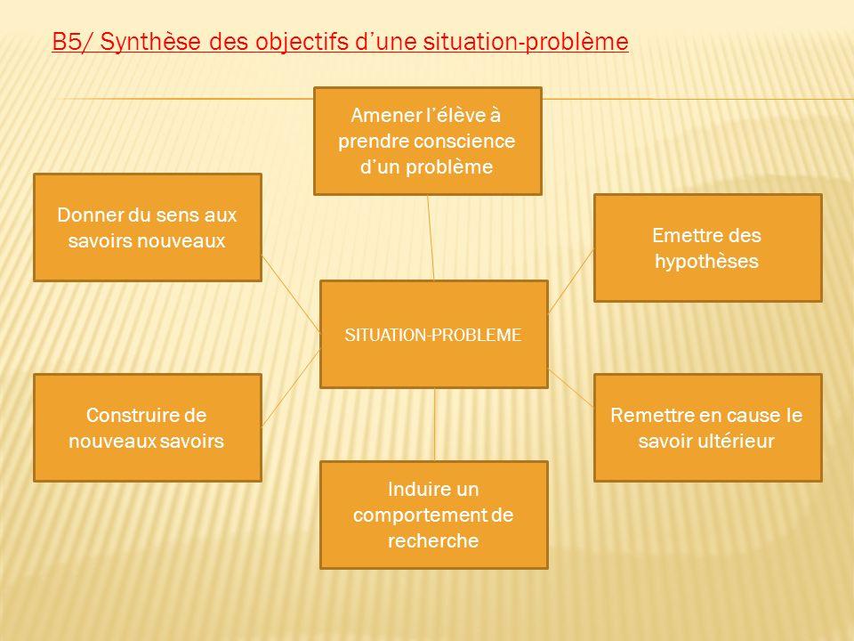 B5/ Synthèse des objectifs dune situation-problème SITUATION-PROBLEME Amener lélève à prendre conscience dun problème Donner du sens aux savoirs nouve