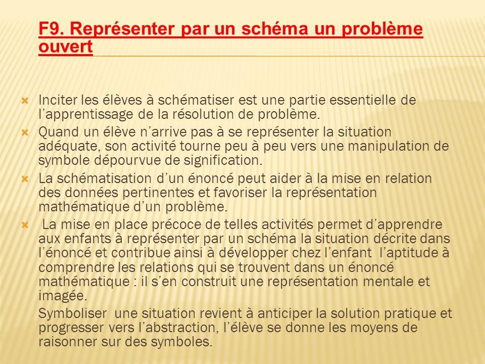 F9. Représenter par un schéma un problème ouvert Inciter les élèves à schématiser est une partie essentielle de lapprentissage de la résolution de pro