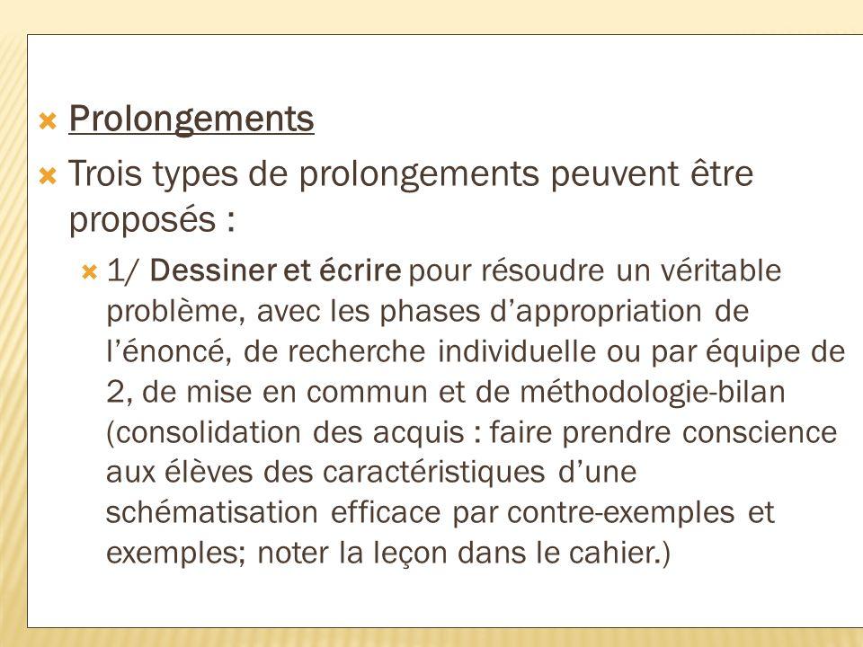 Prolongements Trois types de prolongements peuvent être proposés : 1/ Dessiner et écrire pour résoudre un véritable problème, avec les phases dappropr