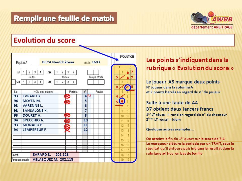 Evolution du score BCCA Neufchâteau 1603 93 EVRARD B.