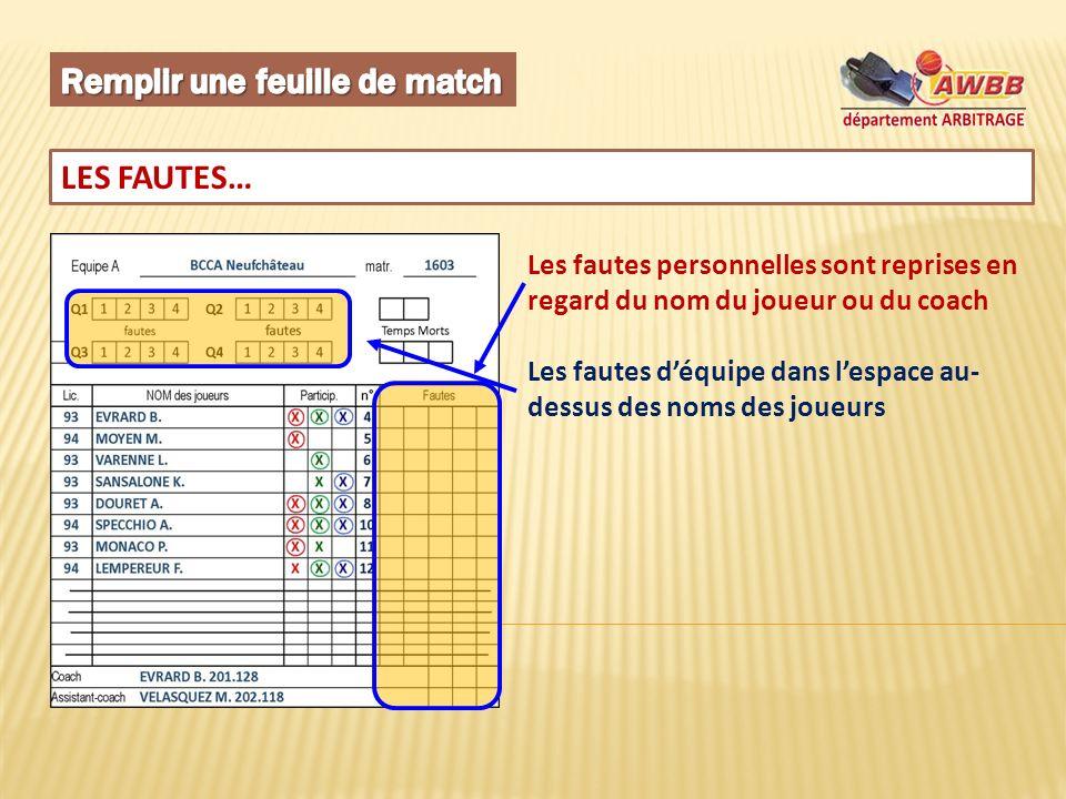 LES FAUTES… Les fautes personnelles sont reprises en regard du nom du joueur ou du coach Les fautes déquipe dans lespace au- dessus des noms des joueurs