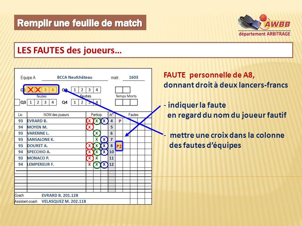 LES FAUTES des joueurs… FAUTE personnelle de A8, donnant droit à deux lancers-francs - indiquer la faute en regard du nom du joueur fautif - mettre une croix dans la colonne des fautes déquipes P P2