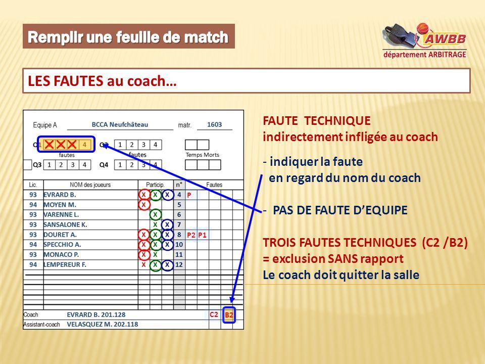 LES FAUTES au coach… FAUTE TECHNIQUE indirectement infligée au coach - indiquer la faute en regard du nom du coach - PAS DE FAUTE DEQUIPE TROIS FAUTES TECHNIQUES (C2 /B2) = exclusion SANS rapport Le coach doit quitter la salle P B2 P2P1 C2
