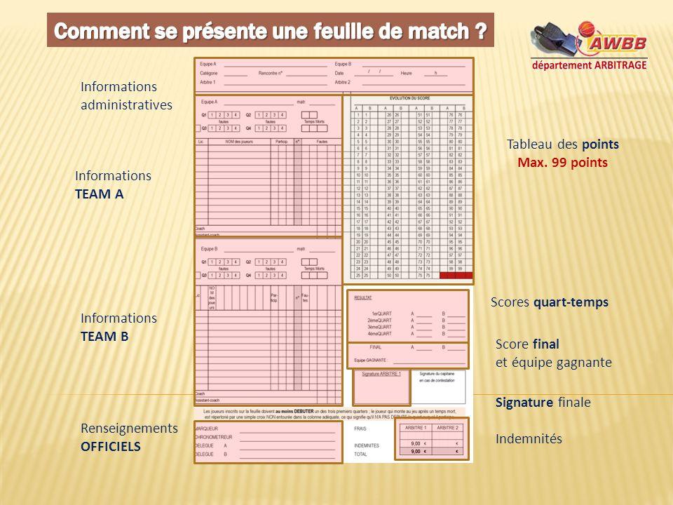 Les noms des 2 équipes le numéro du match la catégoriela date et lheure le nom des arbitres INFORMATIONS ADMINISTRATIVES BCCA NeufchâteauRBC LA RULLES 55312BEM 18/01/200915h00 MOSCIATI R.