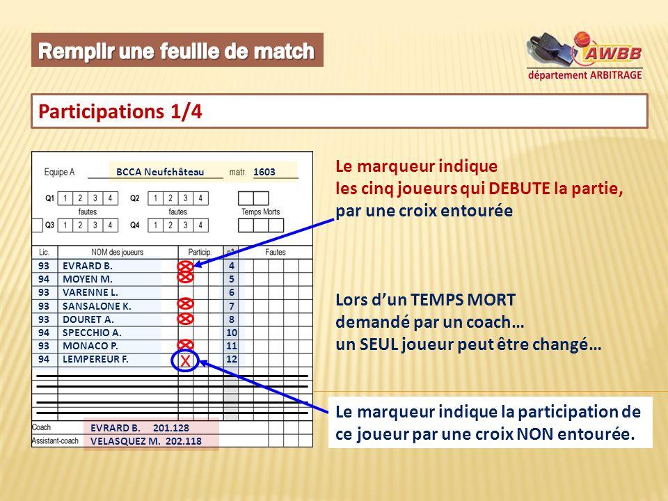 Participations 1/4 BCCA Neufchâteau 1603 93 EVRARD B. 94 MOYEN M. 93 VARENNE L. 93 SANSALONE K. 93 DOURET A. 94 SPECCHIO A. 93 MONACO P. 94 LEMPEREUR