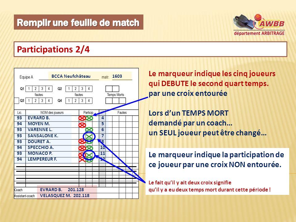 Participations 2/4 BCCA Neufchâteau 1603 93 EVRARD B. 94 MOYEN M. 93 VARENNE L. 93 SANSALONE K. 93 DOURET A. 94 SPECCHIO A. 93 MONACO P. 94 LEMPEREUR
