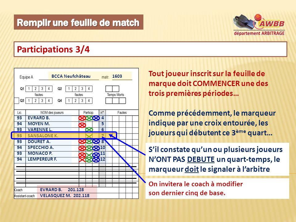Participations 3/4 BCCA Neufchâteau 1603 93 EVRARD B. 94 MOYEN M. 93 VARENNE L. 93 SANSALONE K. 93 DOURET A. 94 SPECCHIO A. 93 MONACO P. 94 LEMPEREUR