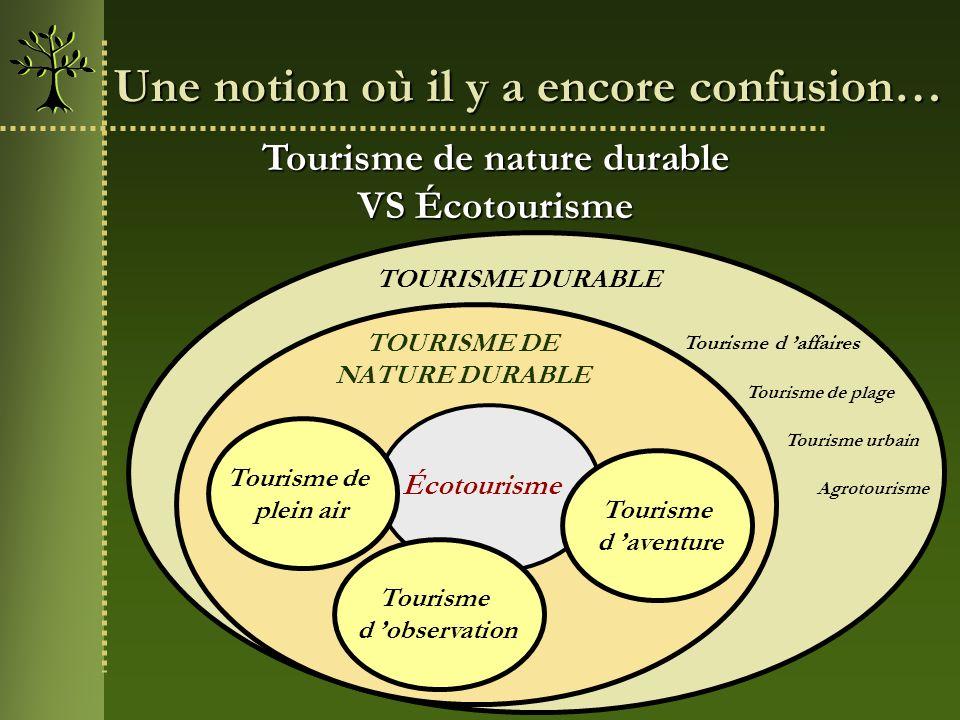 Une notion où il y a encore confusion… Tourisme de nature durable VS Écotourisme TOURISME DURABLE TOURISME DE NATURE DURABLE Tourisme urbain Tourisme