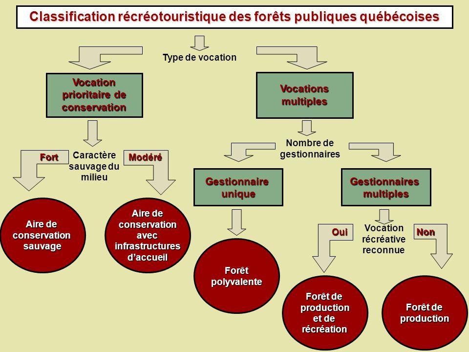 Classification récréotouristique des forêts publiques québécoises Vocation prioritaire de conservation Vocations multiples Caractère sauvage du milieu