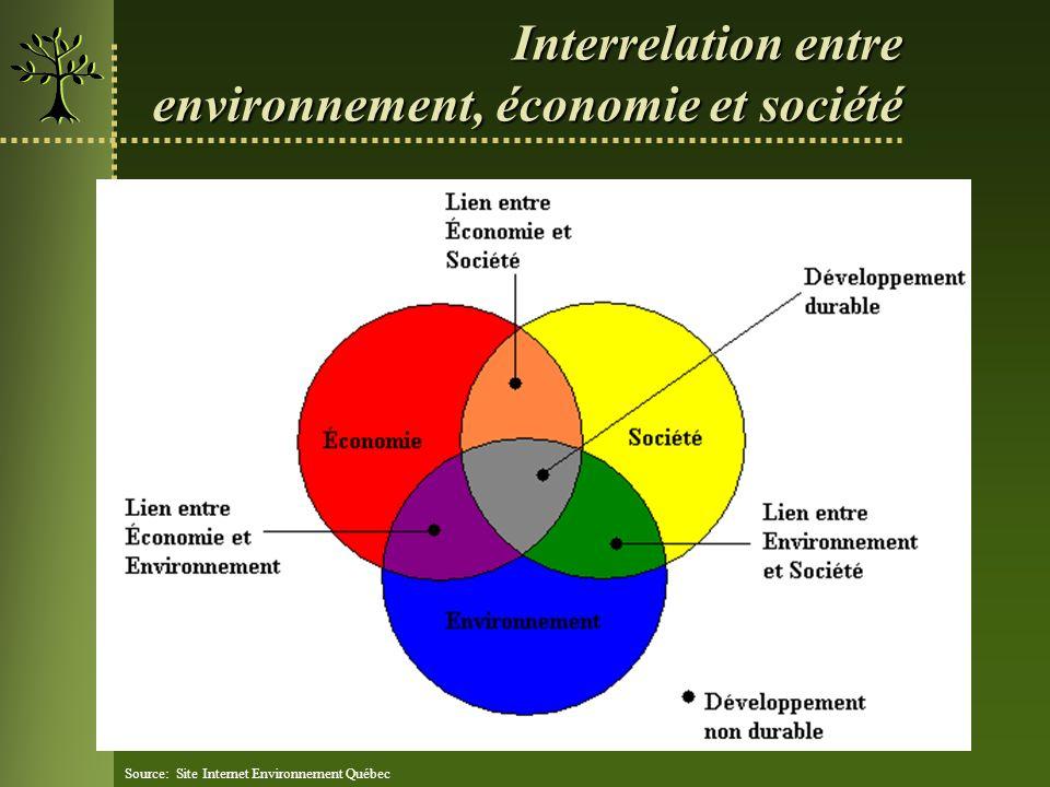 Interrelation entre environnement, économie et société Source: Site Internet Environnement Québec