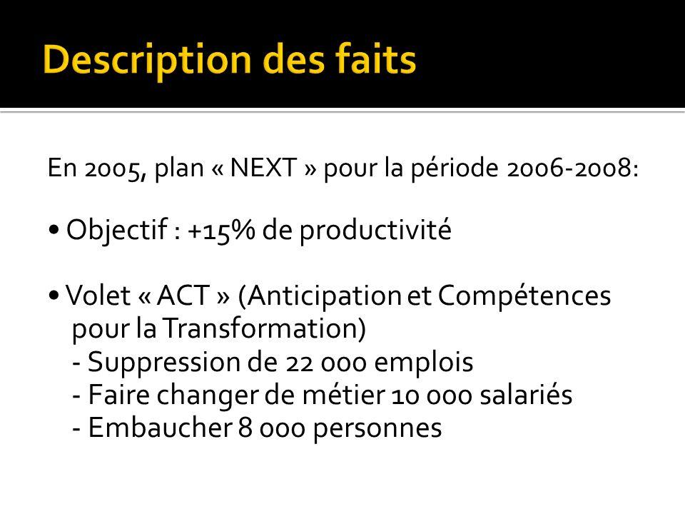 En 2005, plan « NEXT » pour la période 2006-2008: Objectif : +15% de productivité Volet « ACT » (Anticipation et Compétences pour la Transformation) -
