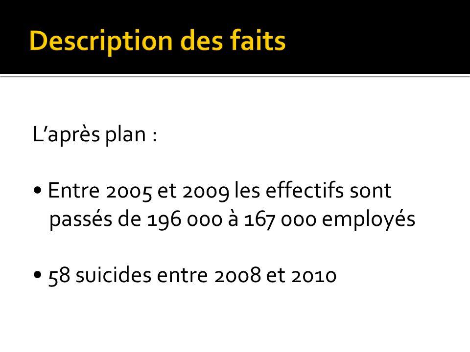 Laprès plan : Entre 2005 et 2009 les effectifs sont passés de 196 000 à 167 000 employés 58 suicides entre 2008 et 2010