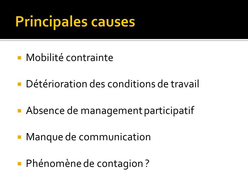 Mobilité contrainte Détérioration des conditions de travail Absence de management participatif Manque de communication Phénomène de contagion ?