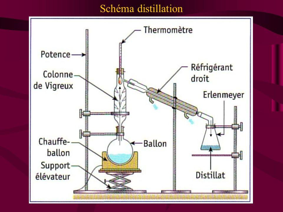 Schéma distillation