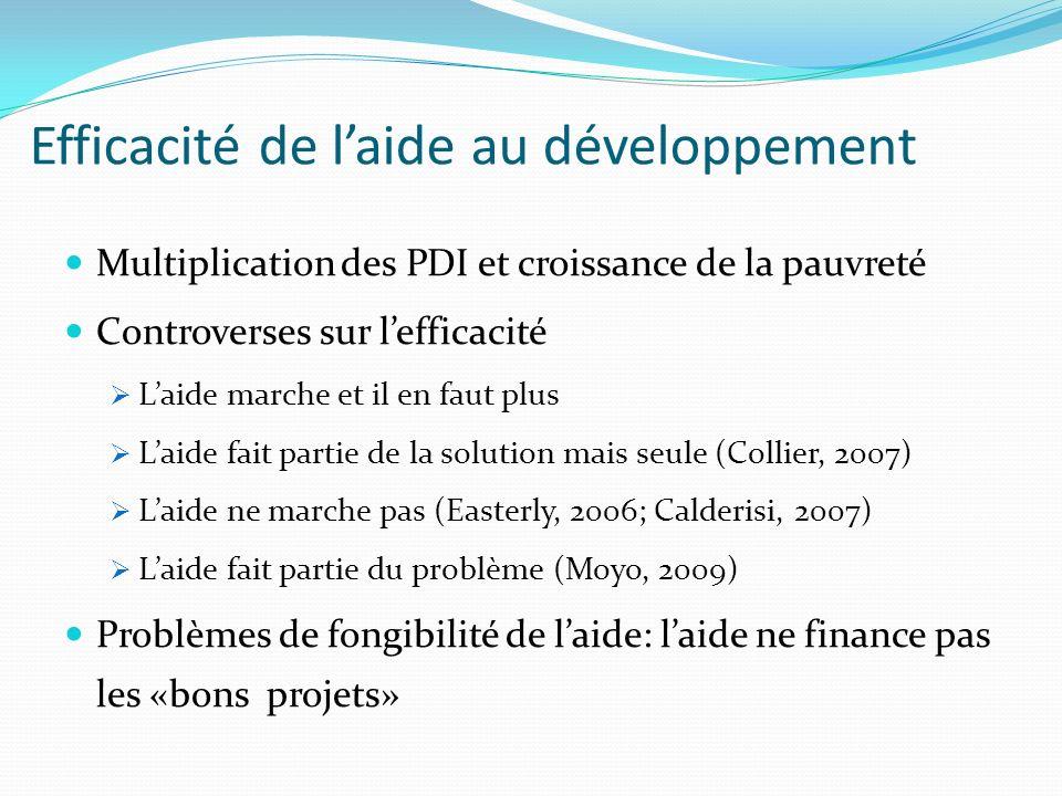 Efficacité de laide au développement Multiplication des PDI et croissance de la pauvreté Controverses sur lefficacité Laide marche et il en faut plus Laide fait partie de la solution mais seule (Collier, 2007) Laide ne marche pas (Easterly, 2006; Calderisi, 2007) Laide fait partie du problème (Moyo, 2009) Problèmes de fongibilité de laide: laide ne finance pas les «bons projets»