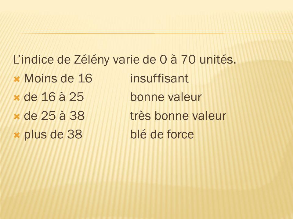 Lindice de Zélény varie de 0 à 70 unités. Moins de 16 insuffisant de 16 à 25bonne valeur de 25 à 38 très bonne valeur plus de 38 blé de force