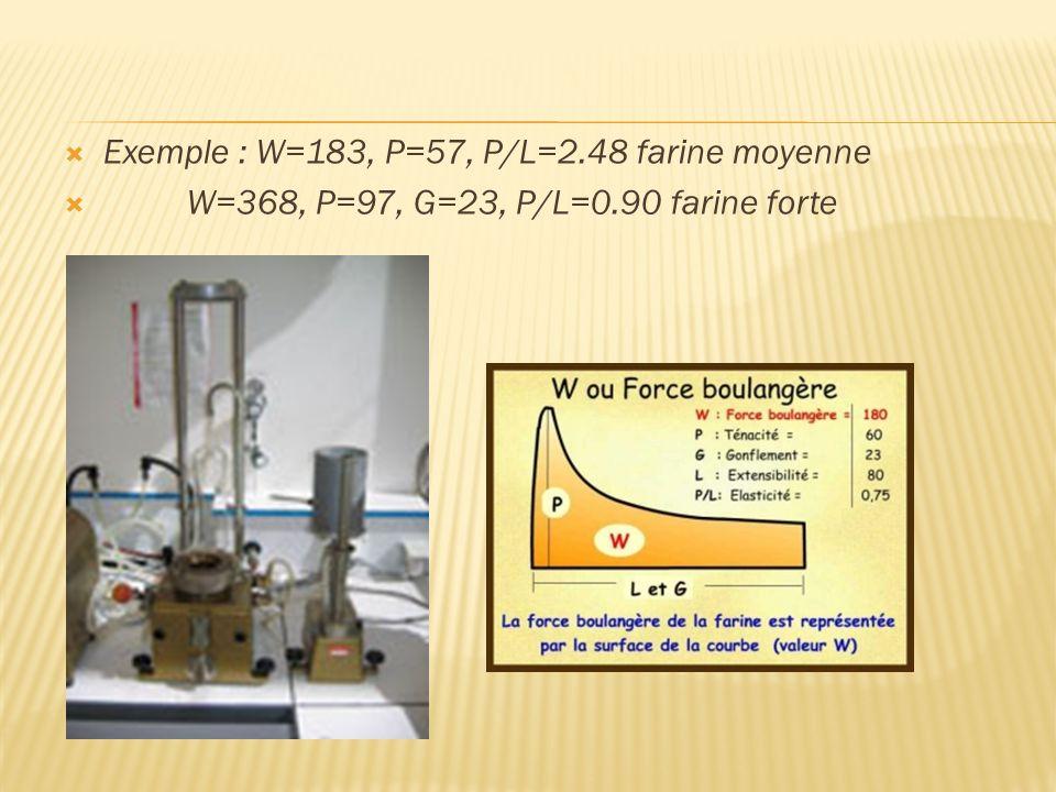 Exemple : W=183, P=57, P/L=2.48 farine moyenne W=368, P=97, G=23, P/L=0.90 farine forte
