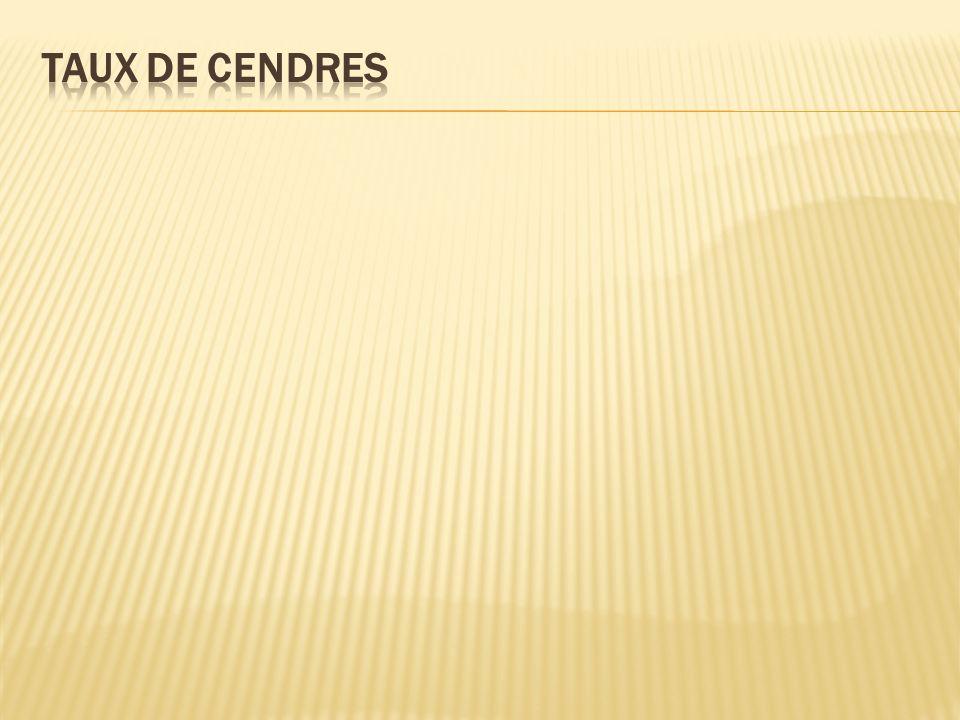 Les sucroglycérides E.474 Viennoiserie, pâtisserie, biscuiterie 2 % maximum