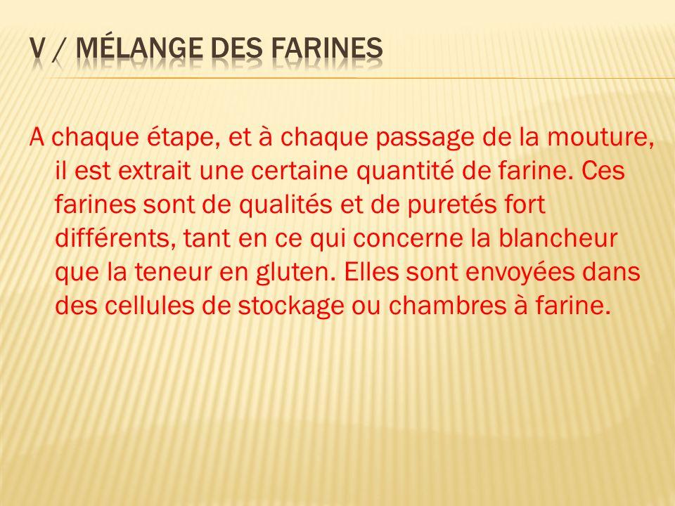 A chaque étape, et à chaque passage de la mouture, il est extrait une certaine quantité de farine.
