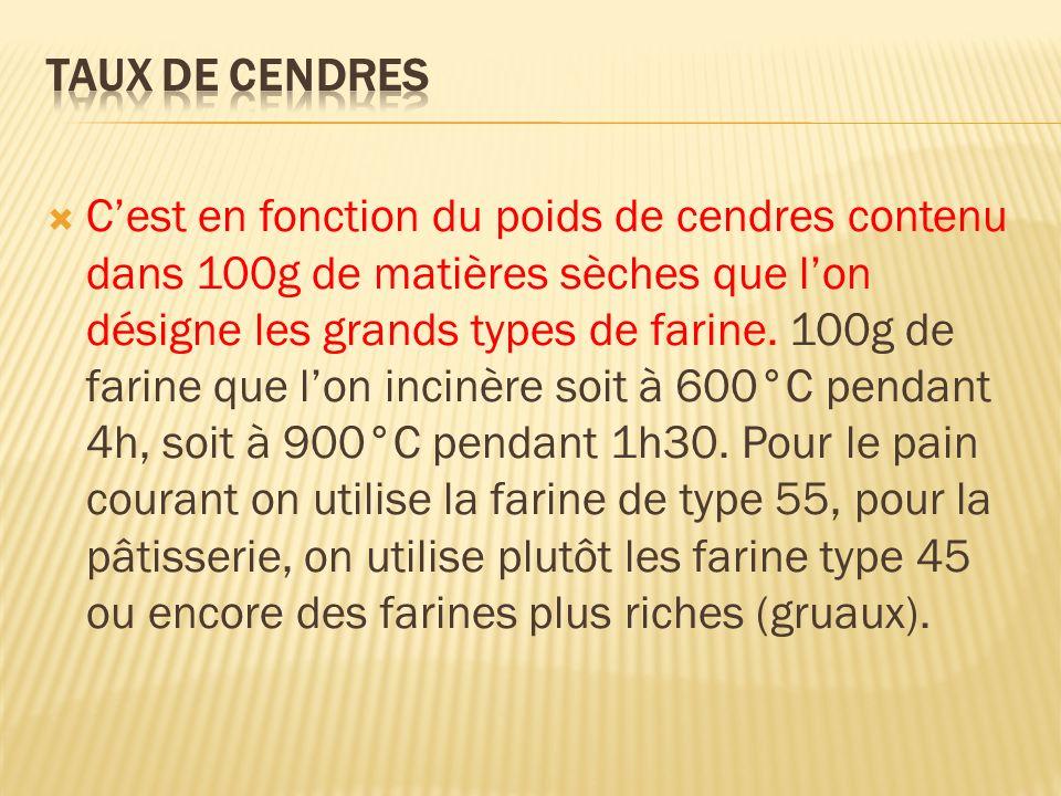 Types Cendres Taux dextraction 45 Moins de 0.50 70% 55 De 0.50 à 0.60 75% 65 De 0.62 à 0.75 80% 80 De 0.75 à 0.90 82% 110 De 1.00 à 1.20 85% 150 Plus de 1.40 90%