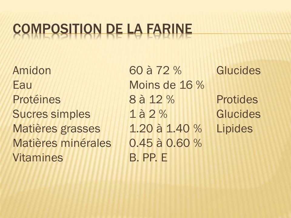 Amidon60 à 72 %Glucides EauMoins de 16 % Protéines8 à 12 %Protides Sucres simples1 à 2 %Glucides Matières grasses1.20 à 1.40 %Lipides Matières minérales0.45 à 0.60 % VitaminesB.