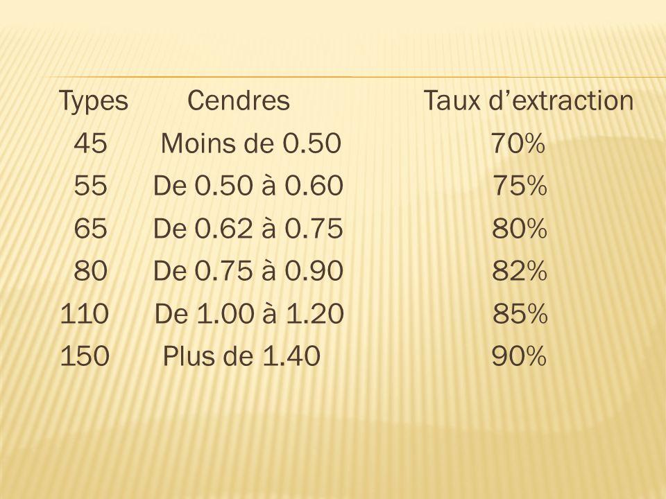 Types Cendres Taux dextraction 45 Moins de 0.50 70% 55 De 0.50 à 0.60 75% 65 De 0.62 à 0.75 80% 80 De 0.75 à 0.90 82% 110 De 1.00 à 1.20 85% 150 Plus