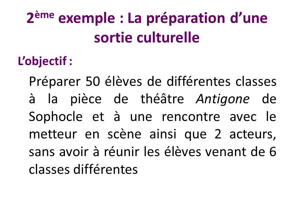 2 ème exemple : La préparation dune sortie culturelle Lobjectif : Préparer 50 élèves de différentes classes à la pièce de théâtre Antigone de Sophocle
