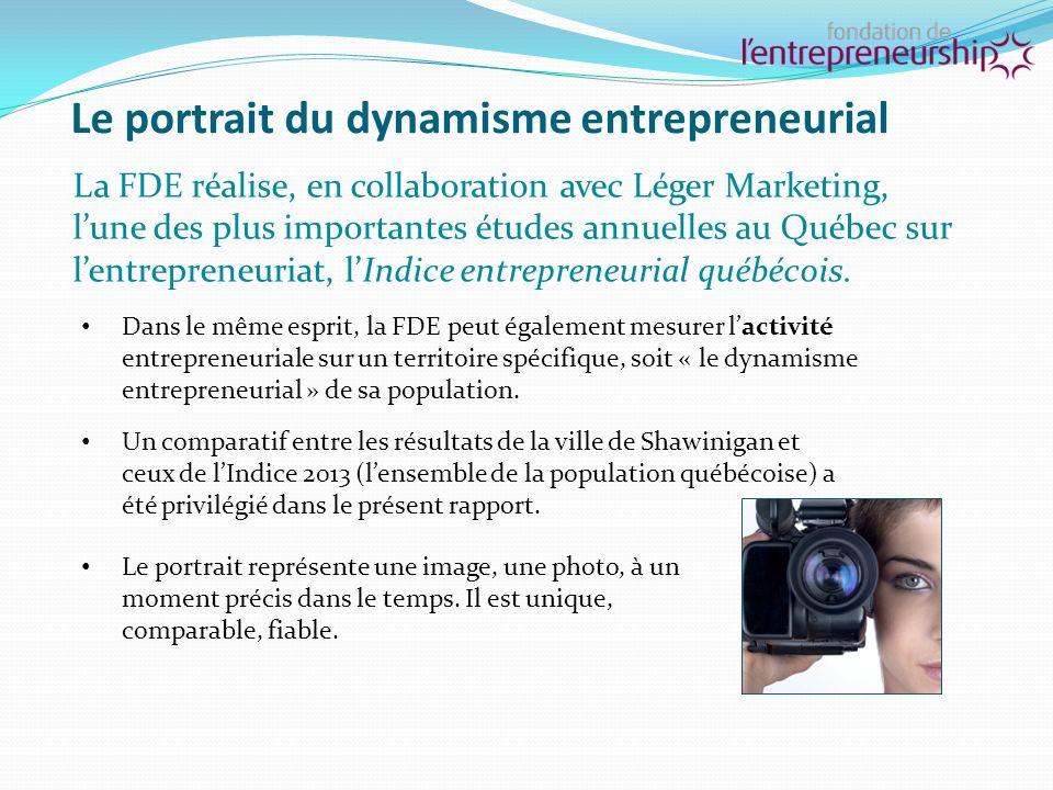 Oser franchir davantage les frontières… Présence sur les marchés internationaux : 4,8 % pour les entrepreneurs de Shawinigan (ensemble du Québec : 12,3 %).