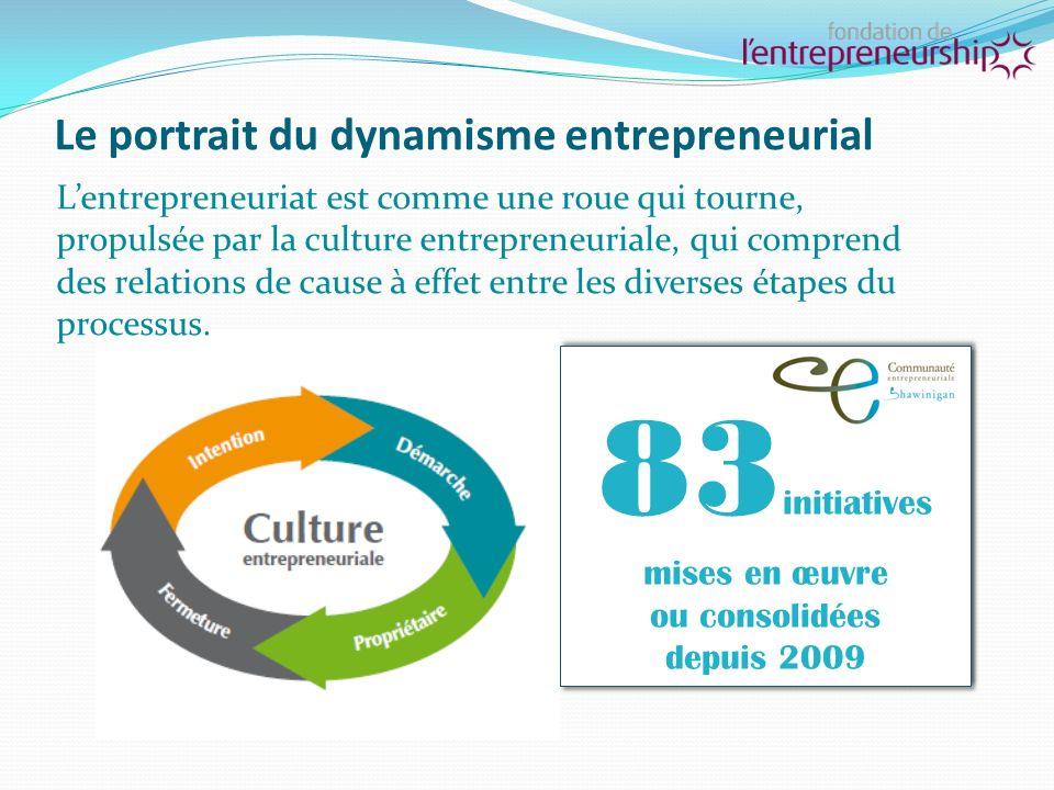 Synthèse du dynamisme entrepreneurial à Shawinigan - 2013 Note : Le libellé de la question des intentions a évolué entre lindice entrepreneurial québécois 2010 et 2013.