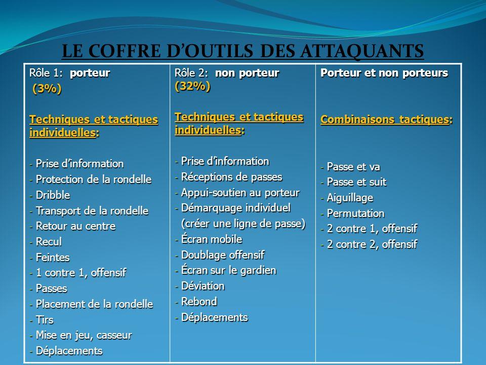 LE COFFRE DOUTILS DES ATTAQUANTS Rôle 1: porteur (3%) (3%) Techniques et tactiques individuelles: - Prise dinformation - Protection de la rondelle - D