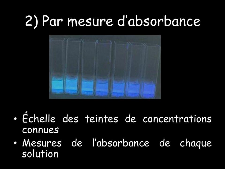 2) Par mesure dabsorbance Échelle des teintes de concentrations connues Mesures de labsorbance de chaque solution