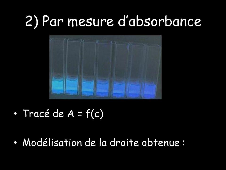2) Par mesure dabsorbance Tracé de A = f(c) Modélisation de la droite obtenue :
