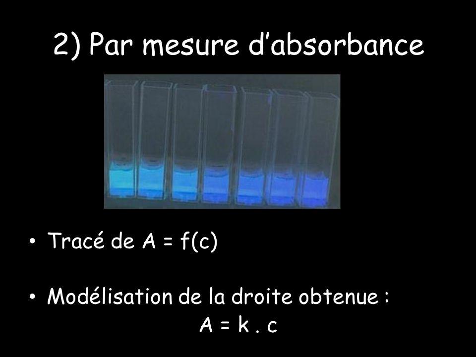 2) Par mesure dabsorbance Tracé de A = f(c) Modélisation de la droite obtenue : A = k. c