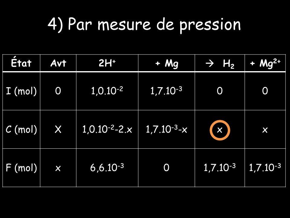 4) Par mesure de pression ÉtatAvt2H + + Mg H 2 + Mg 2+ I (mol)01,0.10 -2 1,7.10 -3 00 C (mol)X1,0.10 -2 -2.x1,7.10 -3 -xxx F (mol)x6,6.10 -3 01,7.10 -3