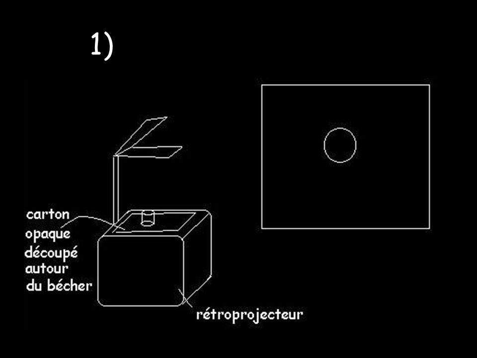 2) Par mesure dabsorbance Loi de Beer-Lambert : A = ε(λ).l.c Avec l la longueur de la cuve en cm, c la concentration de la solution en mol.L -1 et ε(λ) le coefficient dextinction molaire en L.mol -1.cm -1