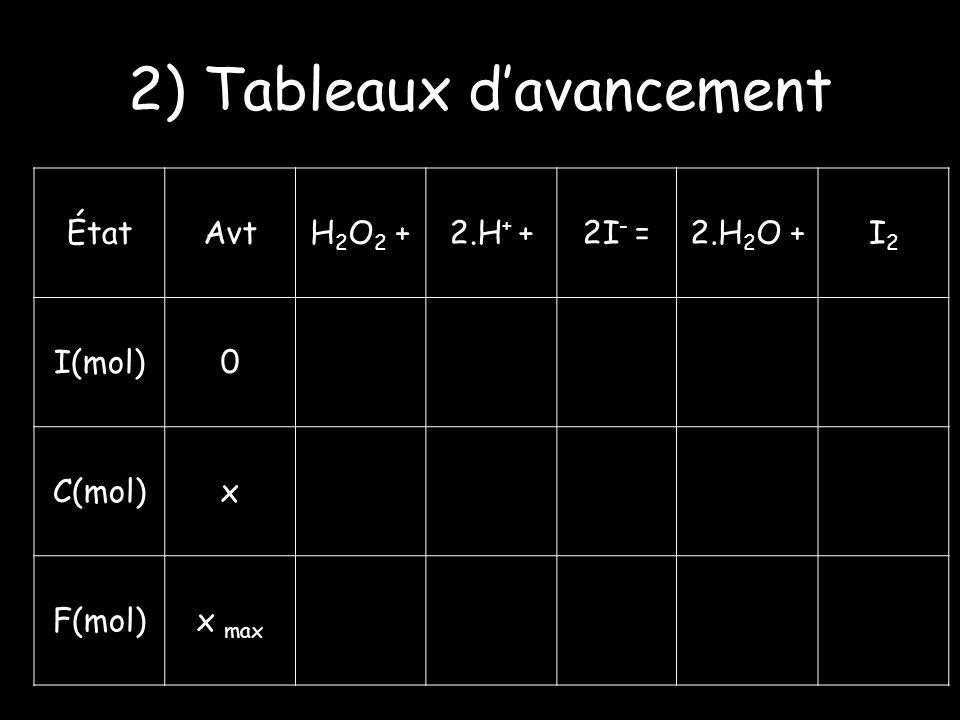 2) Tableaux davancement ÉtatAvtH 2 O 2 +2.H + +2I - =2.H 2 O +I2I2 I(mol)0 C(mol)x F(mol)x max